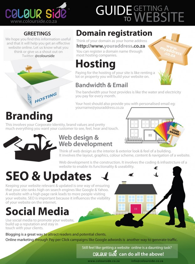 Infographic: Guide to Getting a Website